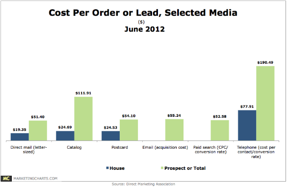 Cost Per Lead in US
